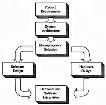 hardware adn software selection In addition to hardware, operating system software, and telecommunications equipment and services - information resources traditionally acquired in the marketplace.